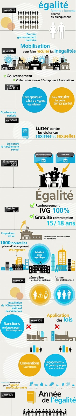 Infographie Ministère des Droits des Femmes