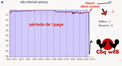 "Chute de position ""Site internet Annecy"""