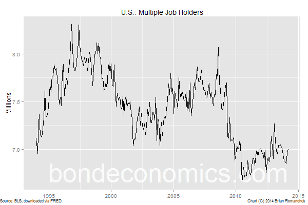 Chart: U.S.: Multiple Job Holders