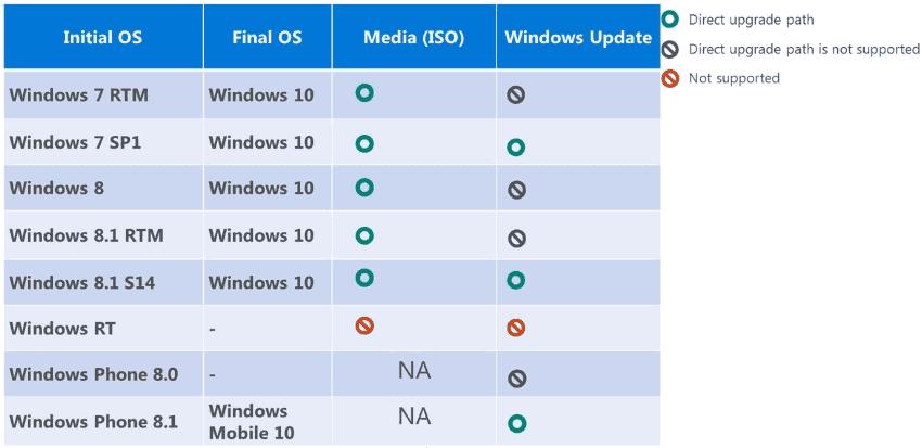 Modalità aggiornamento a Windows 10