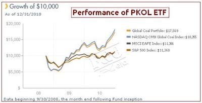 PKOL Historical Performance