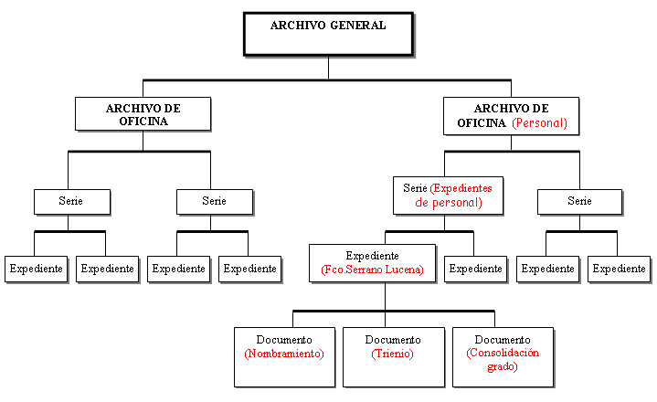 Series archivosagil for Oficina definicion