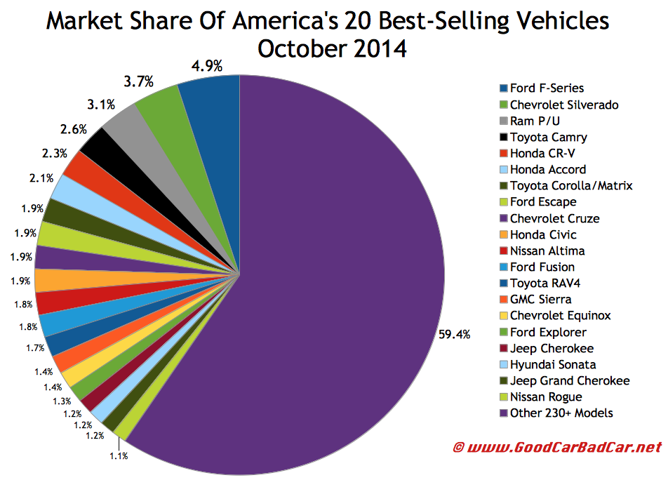 USA best selling autos market share chart October 2014