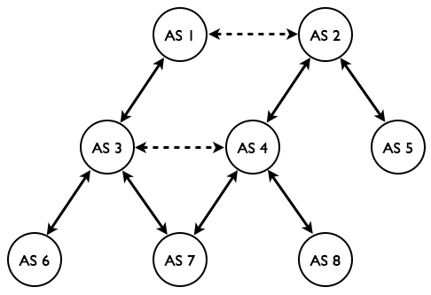BGP spoofing