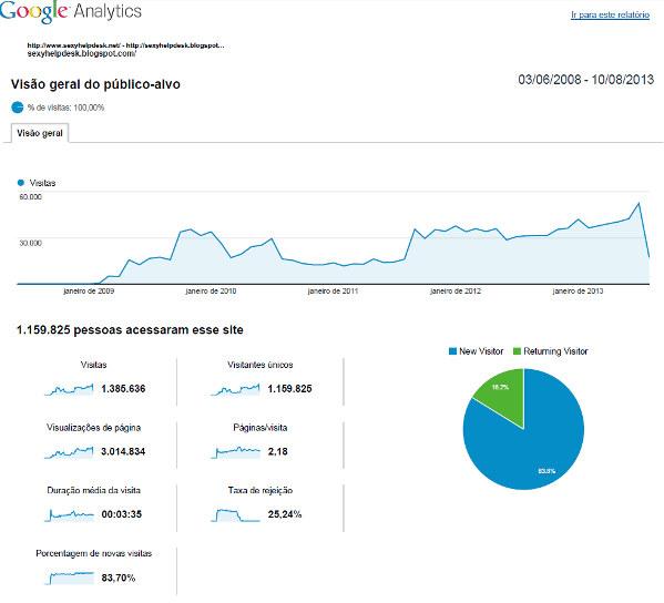 Estatísticas do blog SHD em 5 anos de existência