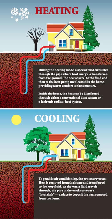 Heating And Cooling : Greencyclopedia™ geothermal energy in the home