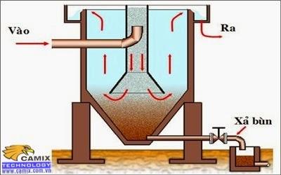 Vận hành hệ thống xử lý nước thải siêu thị một cách hiệu quả