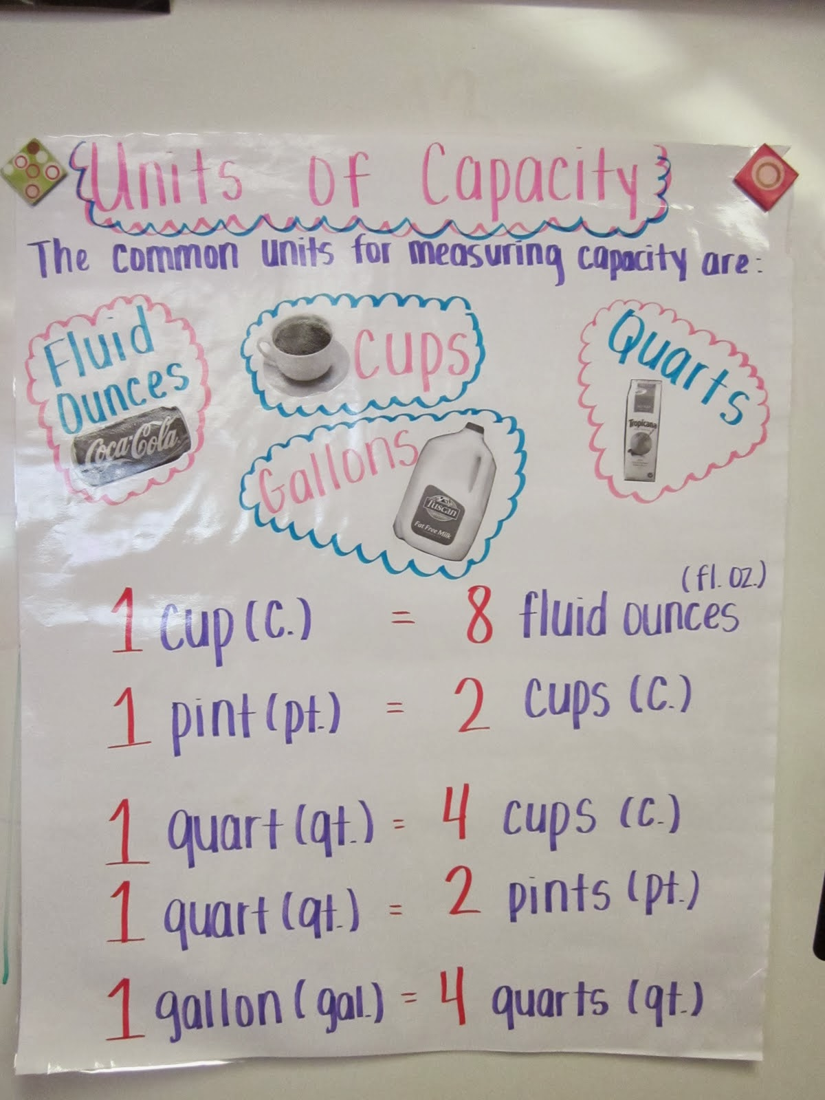 mrs. chu's news: measurement using customary and metric- anchor chart