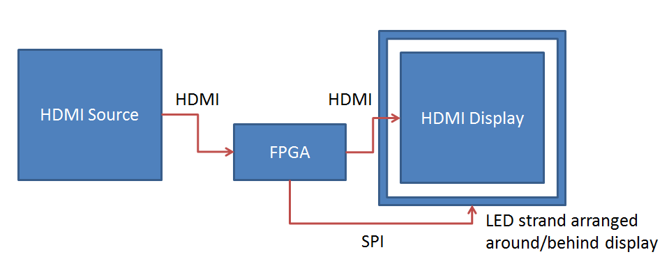 Zero Characters Left: DIY FPGA-based HDMI ambient lighting