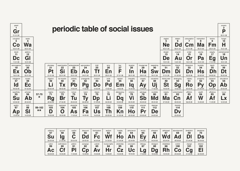 If its hip its here archives the periodic table of social the classic periodic table of elements becomes a tabular display of the worst elements of humankind in the periodic table of social issues by dorothy urtaz Image collections