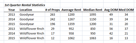 2013-to-2015-1st-quarter-rental-market-comparison-in-goodyear-and-wildflower-ranch