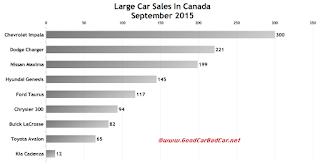 Canada large car sales chart September 2015