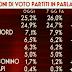 Sondaggio politico elettorale SWG sulle intenzioni di voto degli italiani