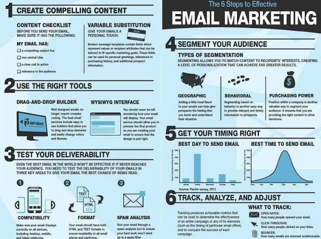 6 steps in Email Marketing