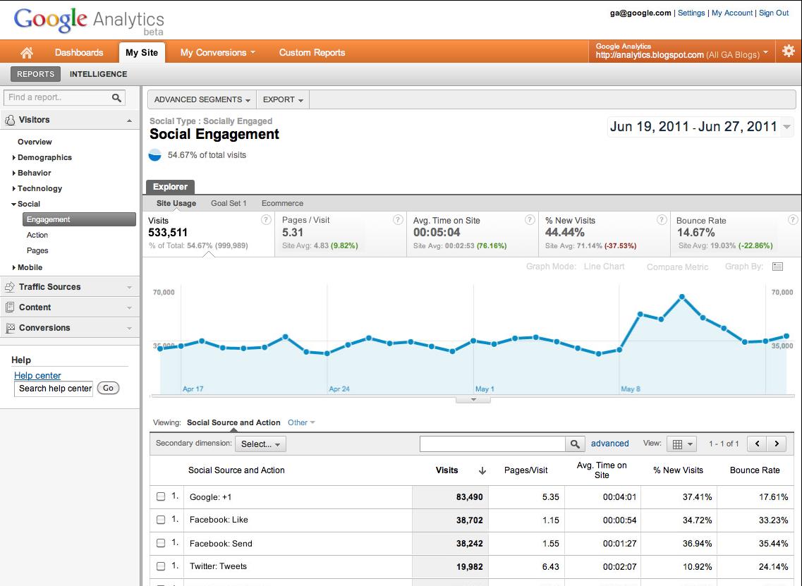Social section on Google Analytics