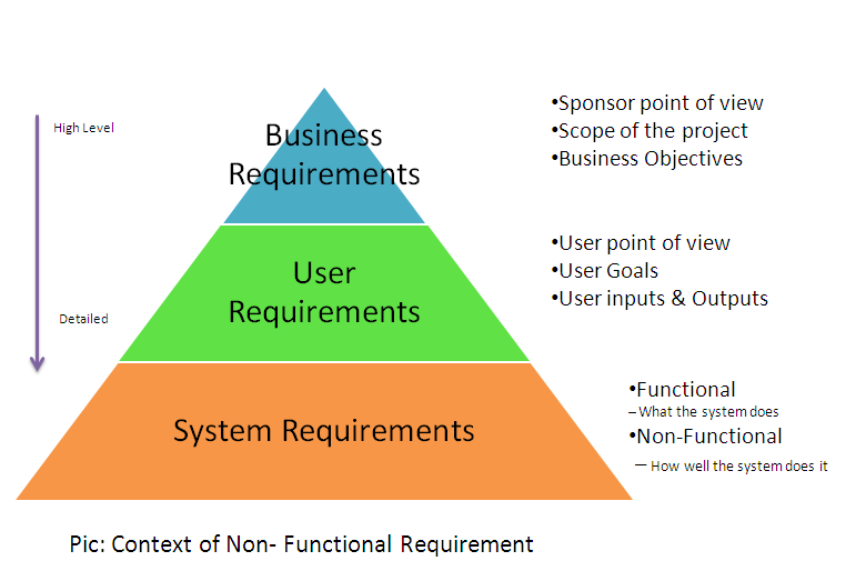 Functional vs Non-Functional Requirements in software development