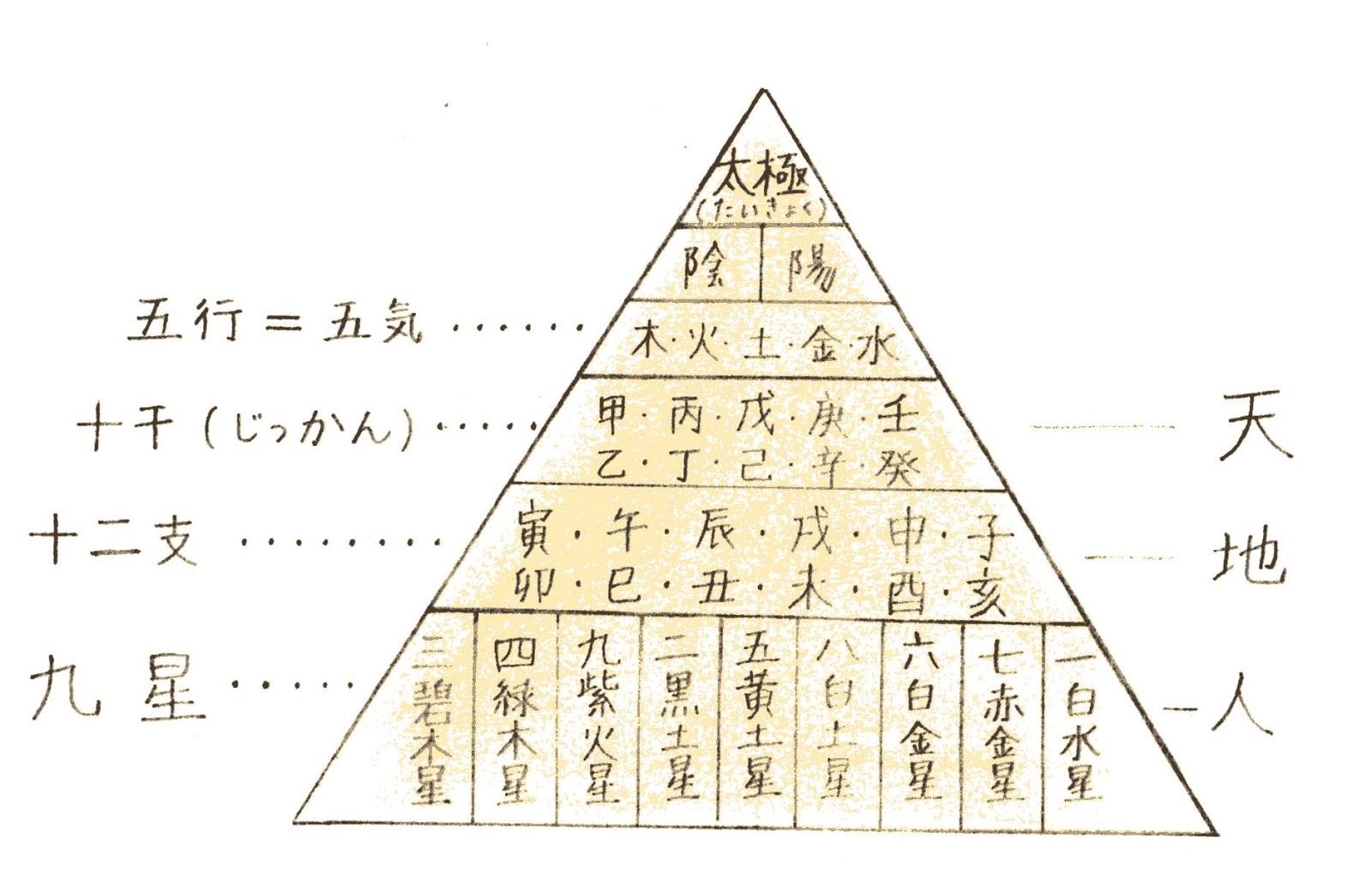 陰陽五行説概念図 ©清岡卓磨