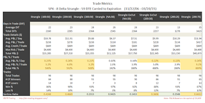Short Options Strangle Trade Metrics SPX 59 DTE 8 Delta Risk:Reward Exits