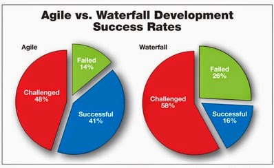Success Rate, Making the Choice Between Agile and Waterfall
