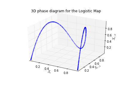 Beyond microfoundations june 2012 if you are interested the python code to replicate the above graphics can be found here i am still working on the code for the bifurcation diagram ccuart Image collections