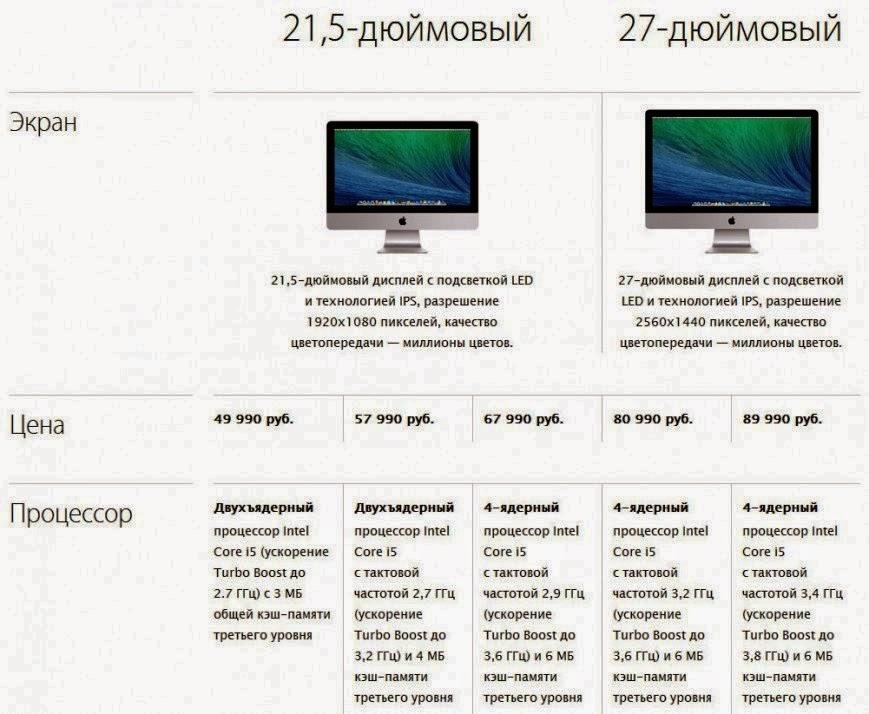 сравнение моноблоков Apple iMac 21,5 и iMac 27