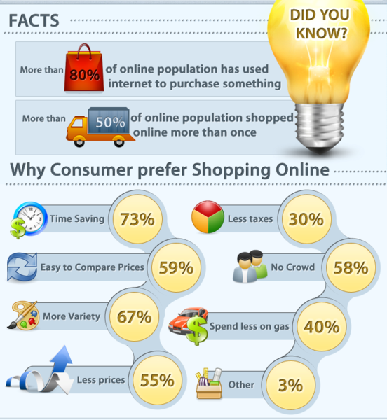 Online shopping statistic