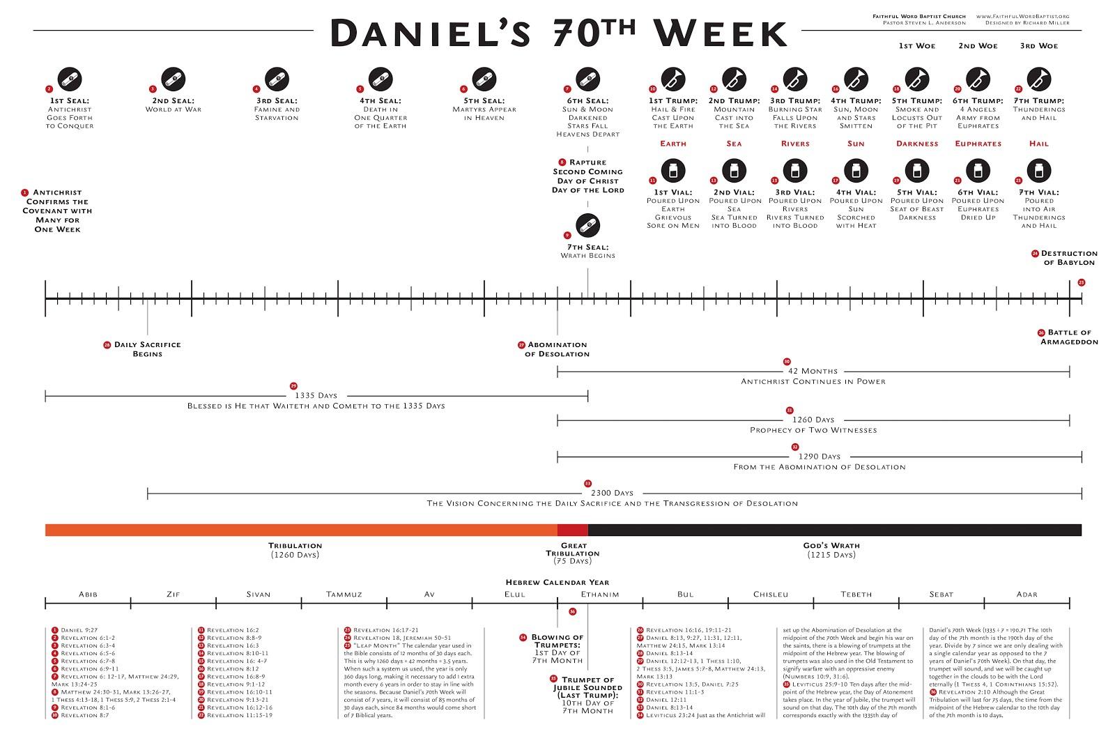 Steven L Anderson End Times Bible Prophecy Chart