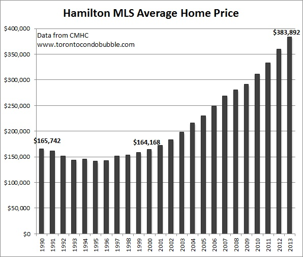 hamilton average home price graph