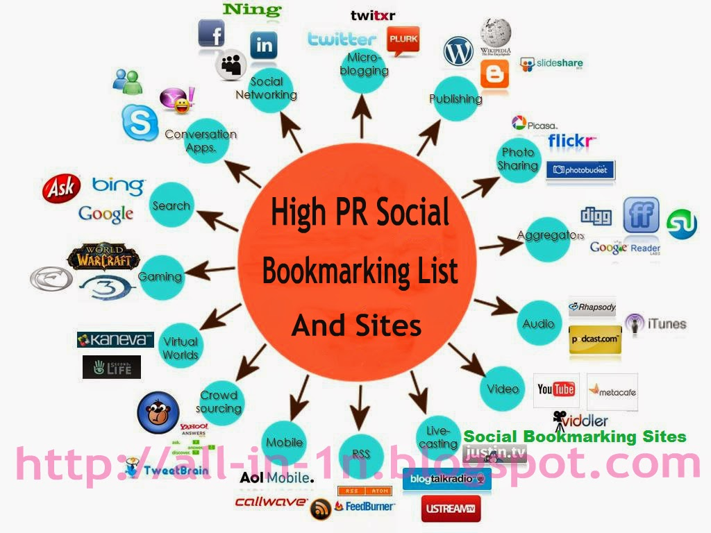 High PR Social Bookmarking List And Sites