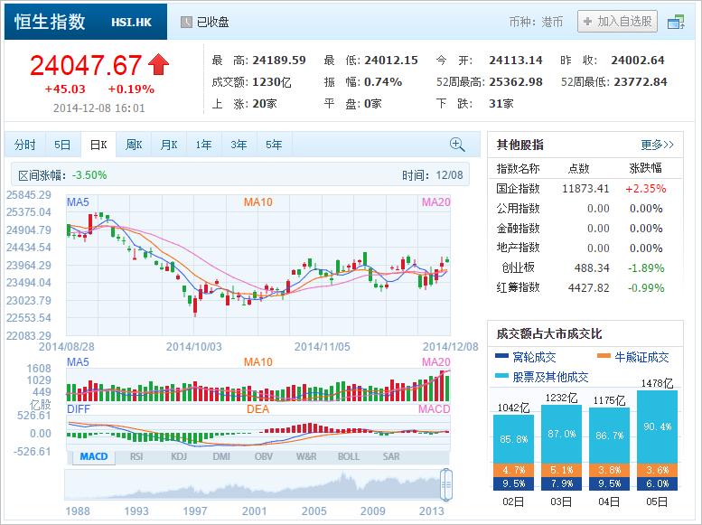 中国株コバンザメ投資 香港ハンセン指数20141208