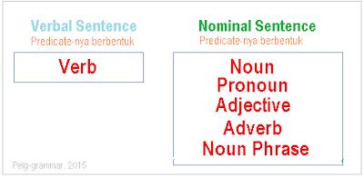 Bentuk Predikat dalam kalimat nominal dan kalimat verbal