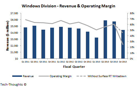 Windows - Revenue & Operating Margin
