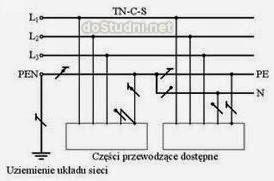 Zmodernizowana instalacja TN-C-S