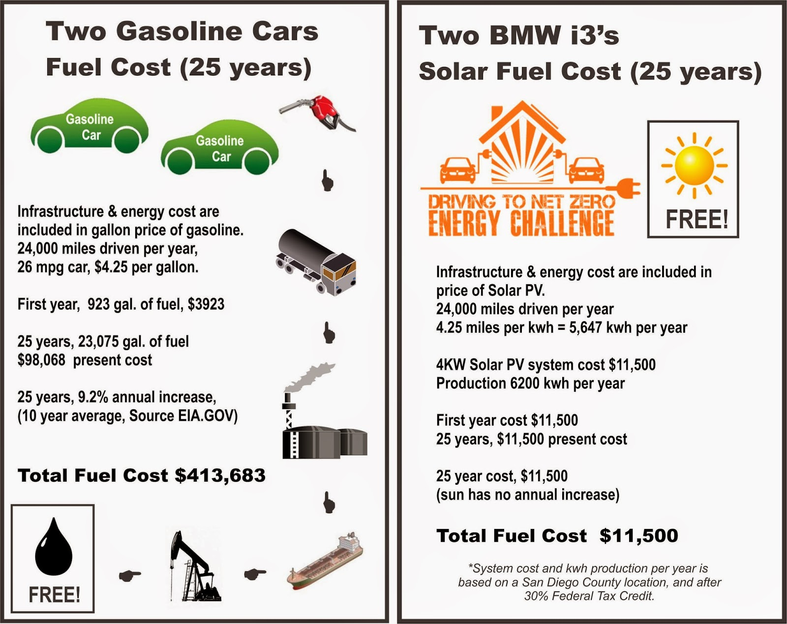 Bmw i3 39 s the drive to net zero energy solar electricity the low cost fuel - Electric vs gas heating cost pros and cons ...