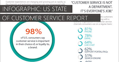 infographic on US State of Customer Service