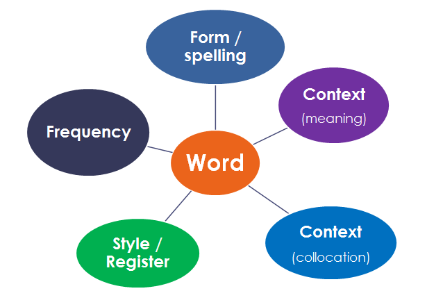 teaching esl students to write essays Essay writing help: custom-made editorial teams because your success as a student depends on the quality of essay help a piece worthy of handing in to your.
