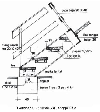 Gambar 7.8 Konstruksi Tangga Baja
