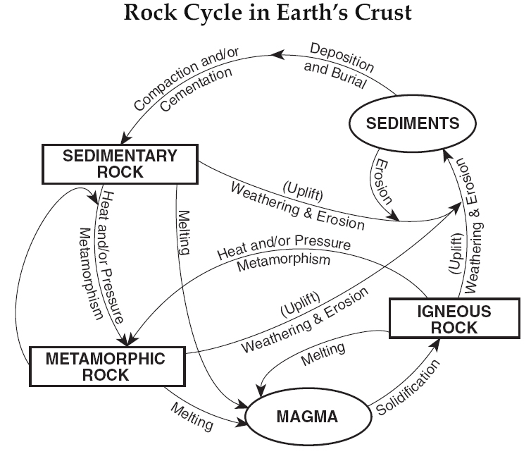 Rock Cycle | Mr. Longoria's Earth Science