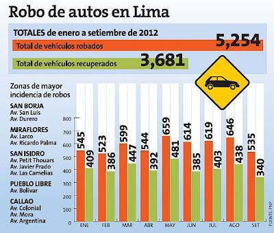 Robo de vehículos y autos en Lima 2012. Estadísticas, cuadro comparativo: vehículos robadosy vehículos recuperados. DESACTIVAN GPS PARA ROBAR VEHICULOS, POR ESO DEBE COMPRAR UN SEGURO PARA VEHICULAR