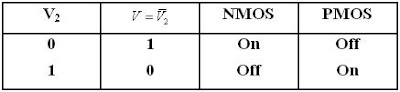 CMOS Inverter truth table and transistor states