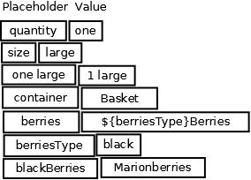 Property resolver algorithm