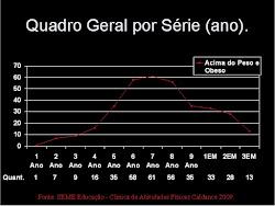 Estátistica Obesidade Infantil em Maracaju/ MS - Brasil 2009