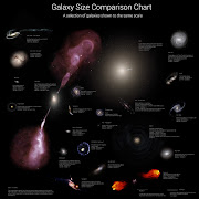 Infographic : Galaxy Size Comparison Chart