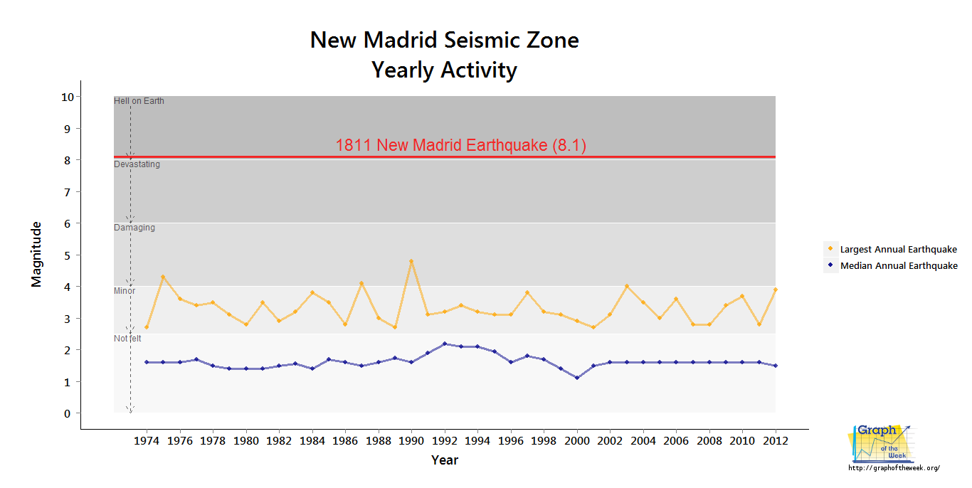 New madrid fault line predictions 2015 - New Madrid Fault Yearly Maximum Earthquake Magnitude