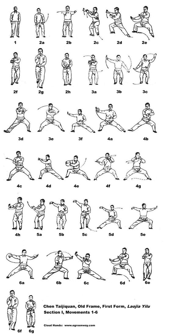 Karate Moves Chart