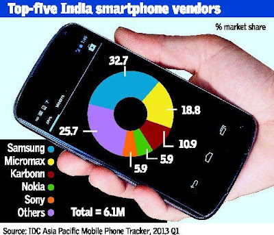 Indian Handset Brands Conquer Smart Mobile Phone Market.