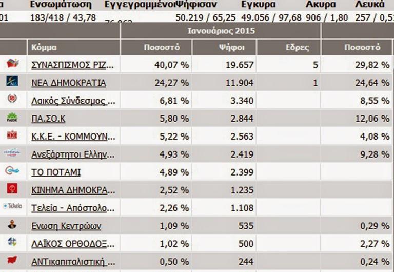 Εύβοια: Πέντε βουλευτές εκλέγει ο ΣΥΡΙΖΑ στο 43%!