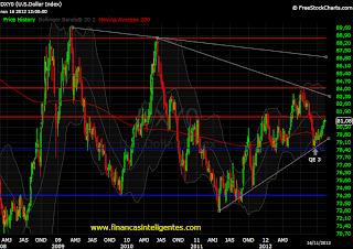 Gráfico que mostra a oscilação do dólar