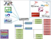 مكتبة DBManager للتعامل مع جميع انواع قواعد البيانات