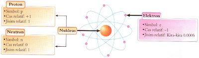 struktur bagi zarah subatomik